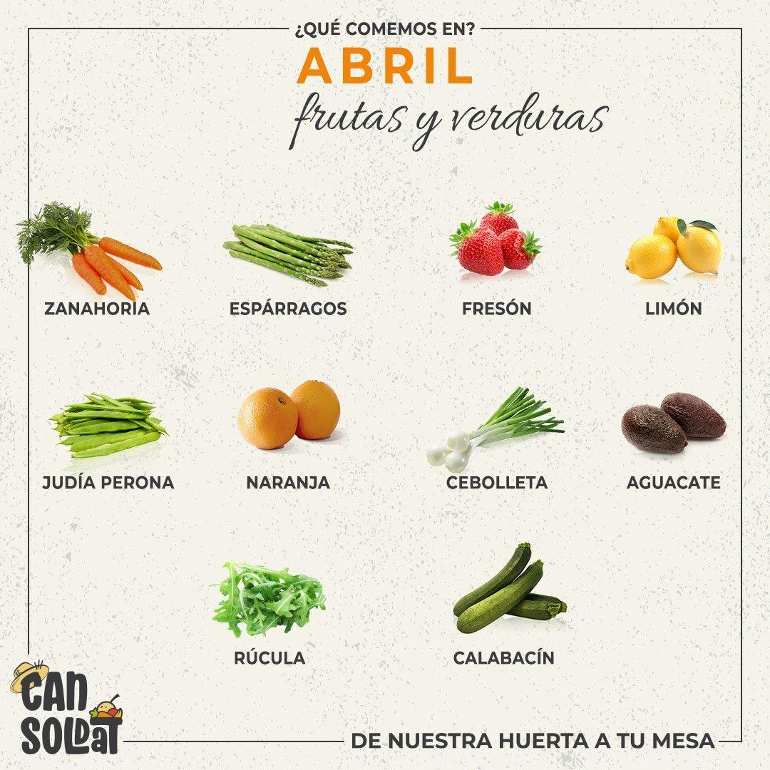 Productos de Abril