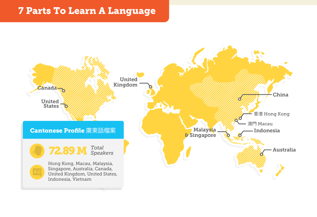 How to learn a language in seven steps (world map)