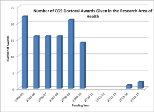 The number of successful SSHRC CGS Doctoral Awards Applicants who self-identified with the research category 'health,' beginning with the funding year of 2004-05.