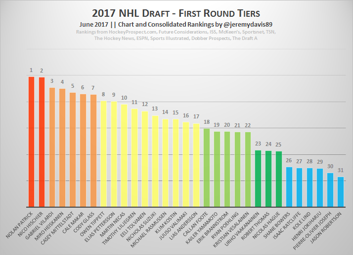 2017 Final Consolidated Industry Draft Rankings – Canucksarmy