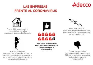 ADECCO, 9 de cada 10 empresas están tomando medidas de prevención contra el Coronavirus