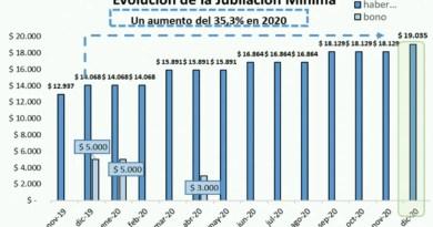 ANSES- el aumento jubilatorio es del 5% y el haber mínimo asciende a 19035 pesos