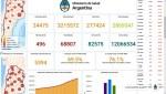 COVID-19 Argentina – 496 personas fallecidas, contagios confirmados de Coronavirus 24475 personas.