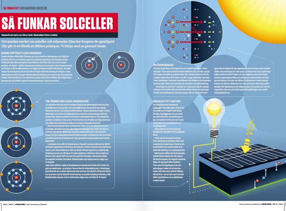 Infografik, infographics, info graphic, Solceller, så fungerar det, Illustration Stefan Lindblad