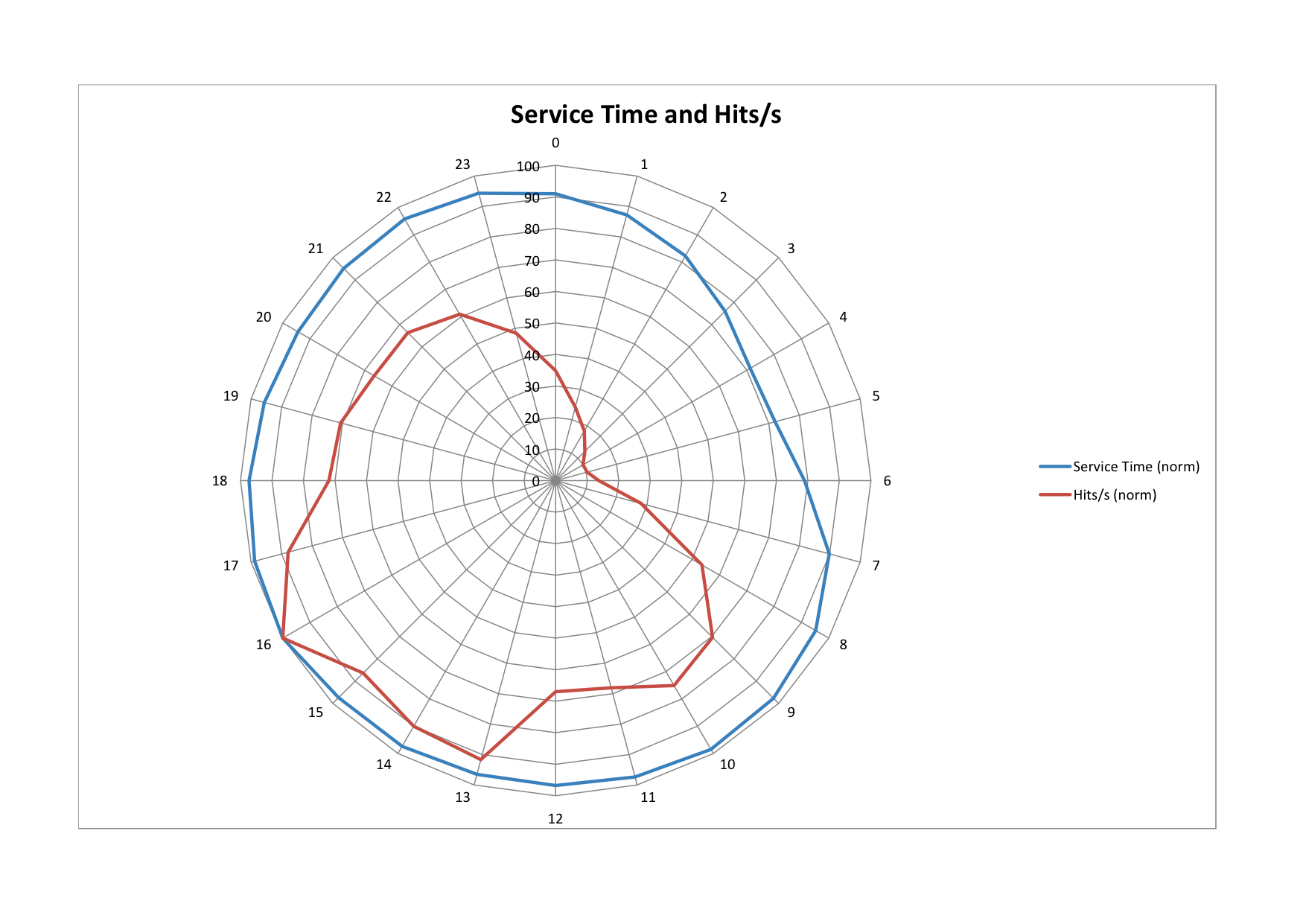 Using Radial Plots To Visualize Time Series Data