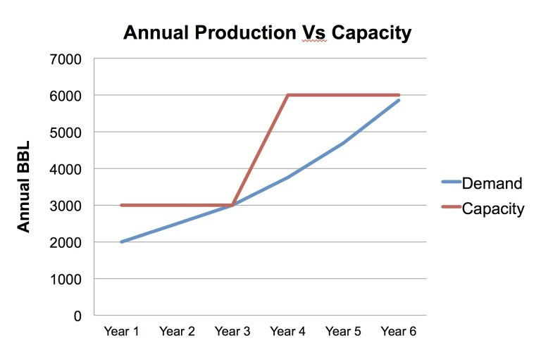 Capacity vs demand