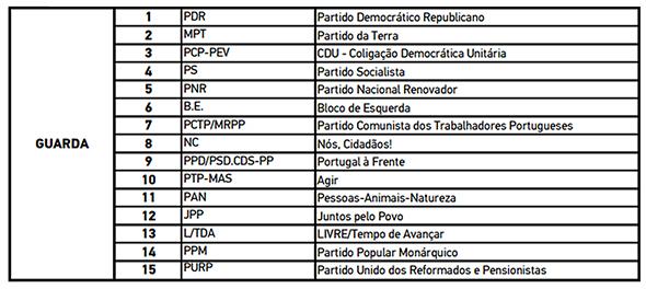 Boletim de Voto - Círculo Eleitoral da Guarda - Capeia Arraiana