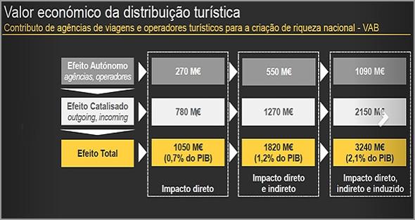 Gráfico com o Valor Económico  da Distribuição Turística - Fonte:  Augusto Mateus e  Associados e Ernest & Young