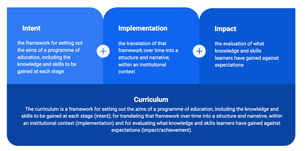 ofsted curriculum intent implementation impact