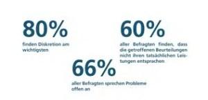 Ergebnisse der Umfrage zum Thema Mitarbeitergespraeche