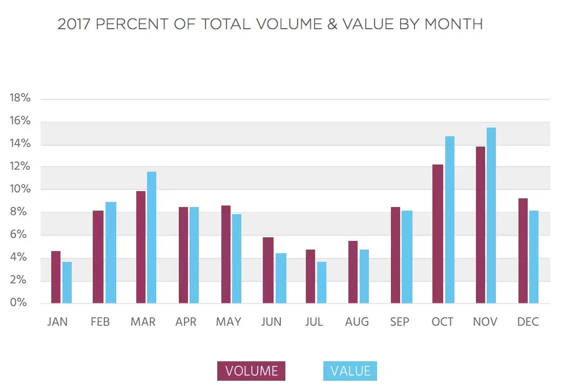 2017 Percent of Total Volume and Value by Month Report