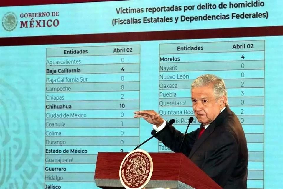 AMLO presume disminución de homicidios en México