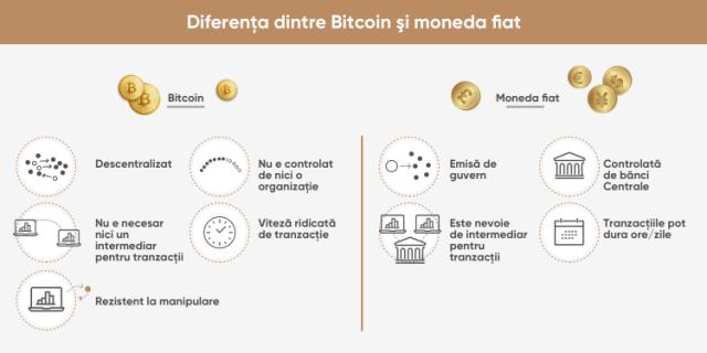 Diferenţa dintre Bitcoin şi moneda fiat