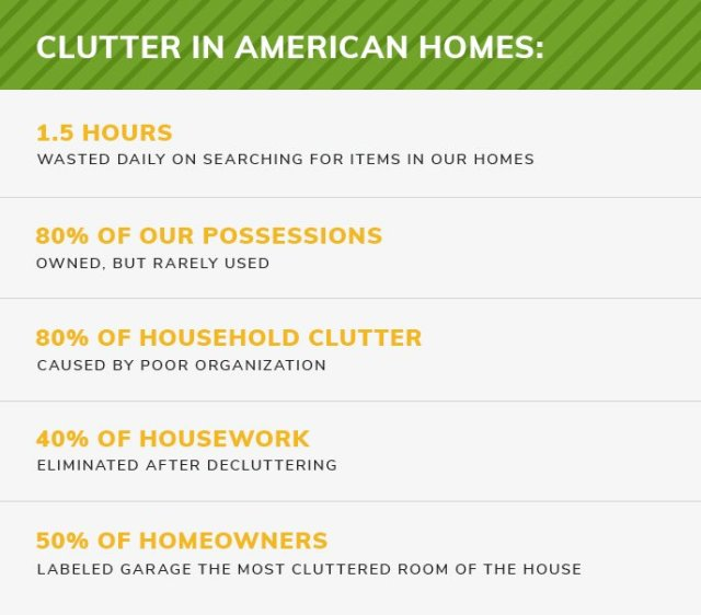 A short perspective of clutter in American homes