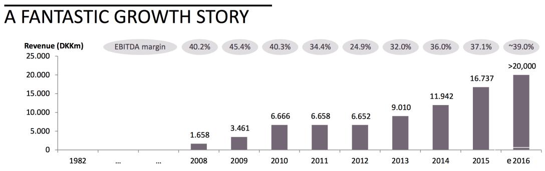 Pandora Revenue Growth.png