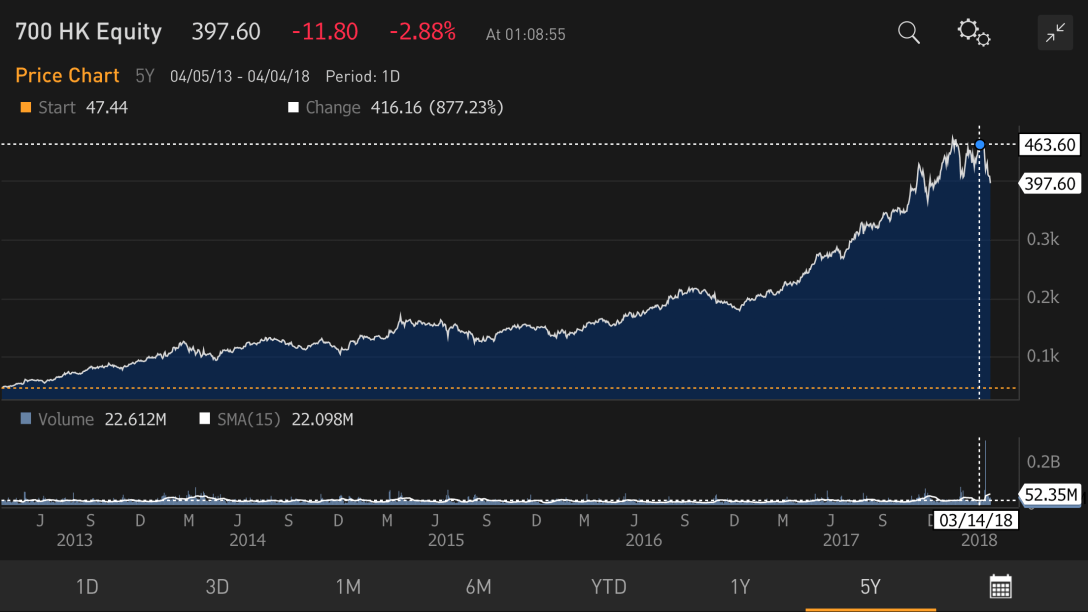 Tencent 5 Year Performance