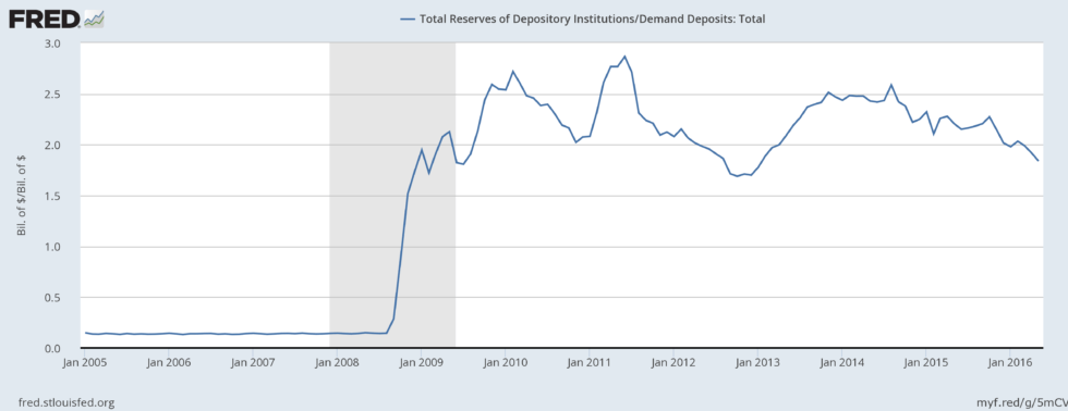 A Monetary Policy Primer, Part 6: The Reserve-Deposit Multiplier