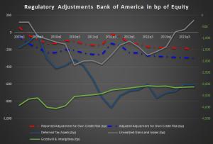 Regulatory Adjustments BAML