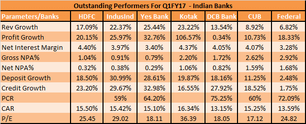 best-banks-in-india-q1fy17