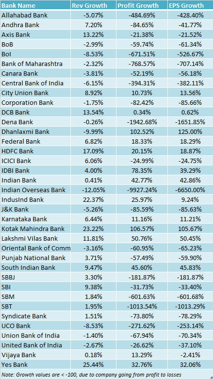 profit-and-revenue-growth-indian-banks-q1fy17