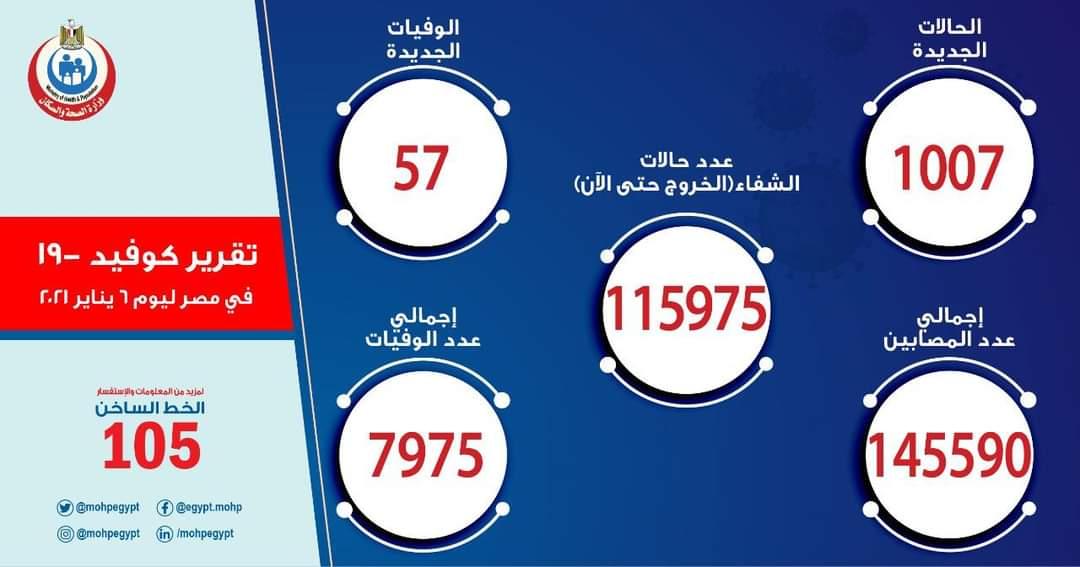عدد حالات كورونا في مصر اليوم