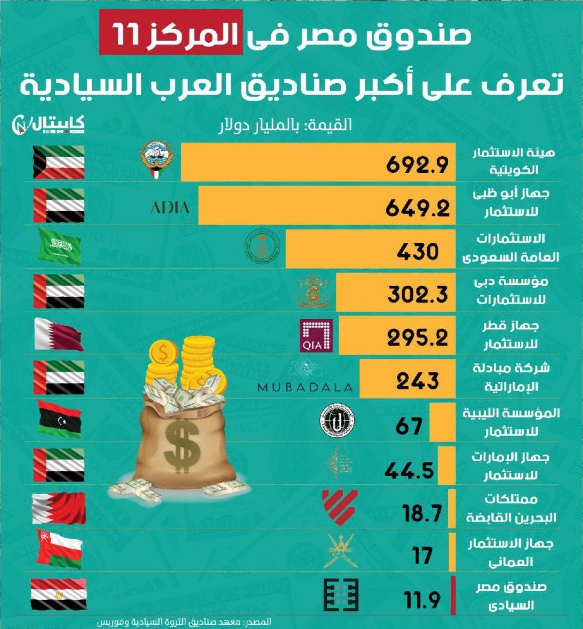 أكبر الصناديق السيادية العربية
