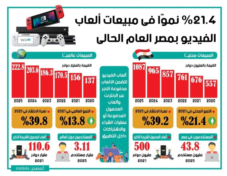مبيعات ألعاب الفيديو فى مصر والعالم