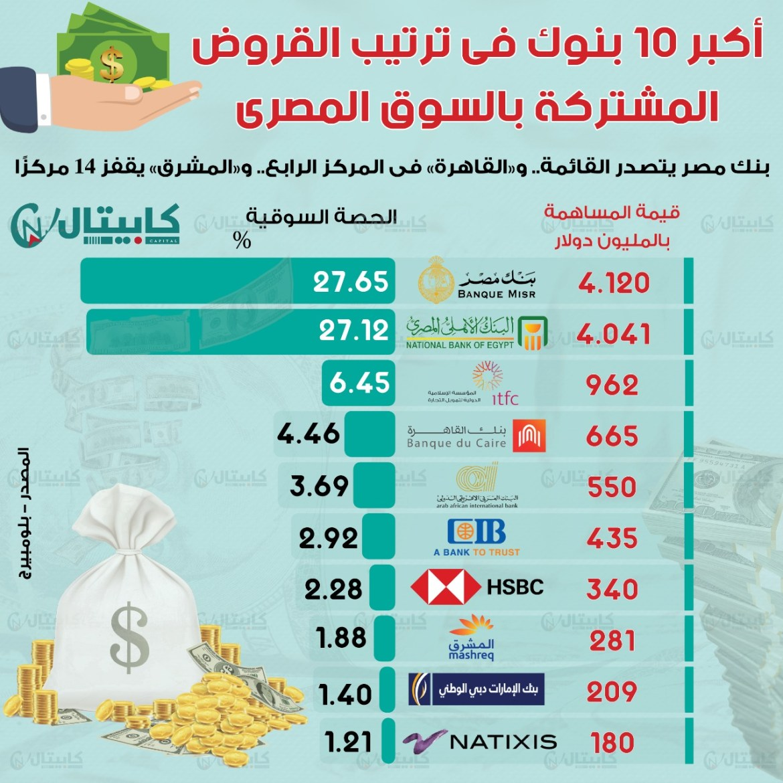 أكبر 10 بنوك فى ترتيب القروض المشتركة بالسوق المصري