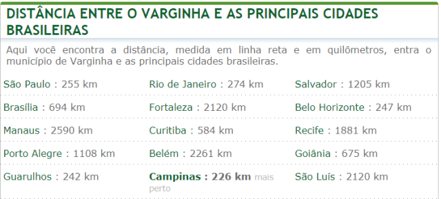 Distância clínica dep. químico Minas Gerais