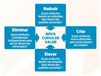 Modelo Quatro Ações