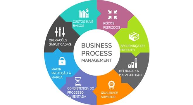 BPO - Business Process Management