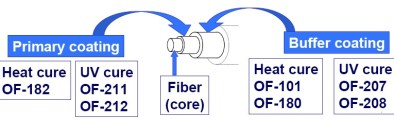 Silicone Optical Fiber Coating