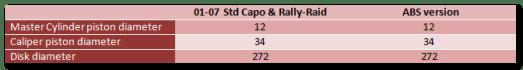 Aprilia Caponord ETV1000 Rally-Raid Rear brake tech data