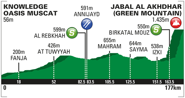 2016_tour_of_oman_stage_4_profile_670