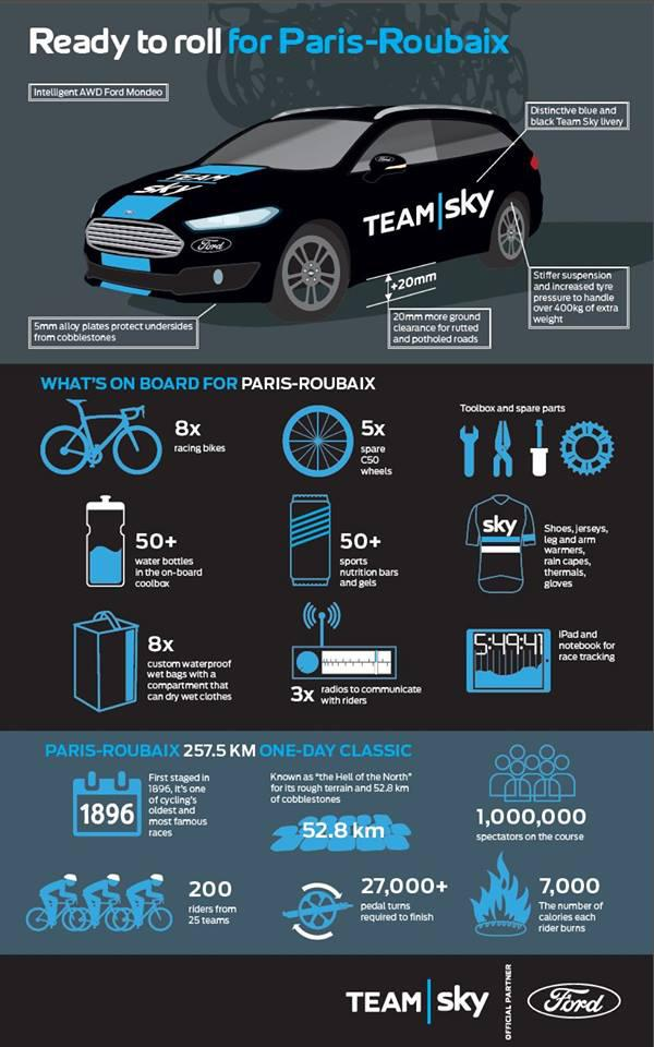 team-sky-ford-mondeo-paris-roubaix-infographic