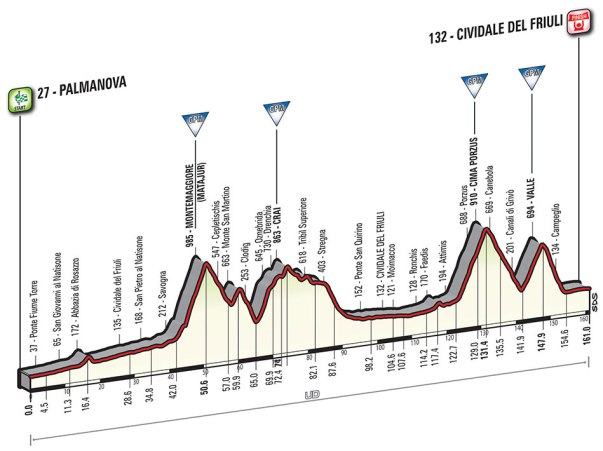 Giro-dItalia-2016-Stage-13-Palmanova-to-Cividale-del-Fruiuli-profile
