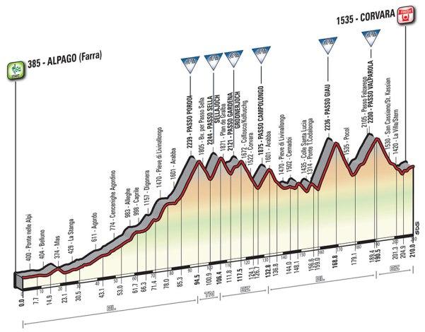 Giro-dItalia-2016-Stage-14-Alpago-Farra-to-Corvara-profile