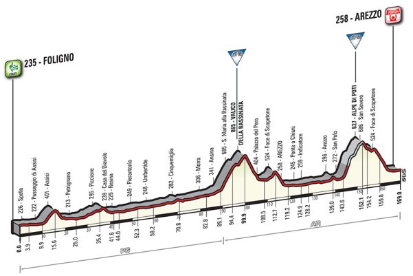 Giro-dItalia-2016-Stage-8-Foligno-to-Arezzo-profile