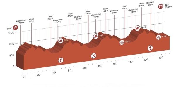tour_de_suisse_stage_2_profile.jpg