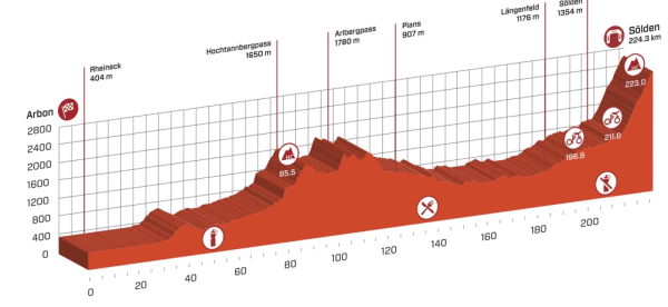 tour_de_suisse_stage_7_profile
