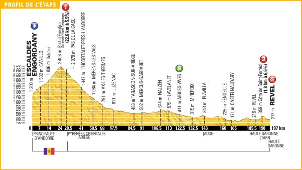 tour_de_france_2016_stage_10_profile