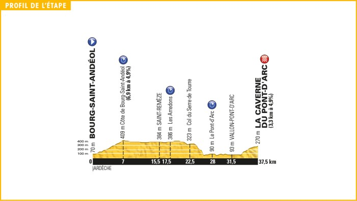 tour_de_france_2016_stage_13_profile