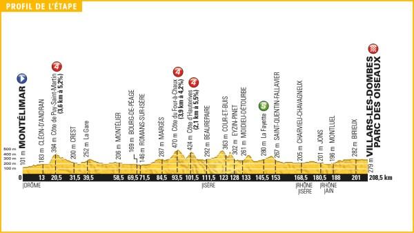 tour_de_france_2016_stage_14_profile