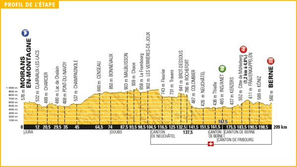tour_de_france_2016_stage_16_profile