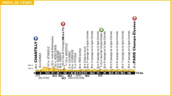tour_de_france_2016_stage_21_profile