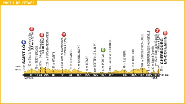 tour_de_france_2016_stage_2_profile