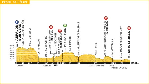 tour_de_france_2016_stage_6_profile