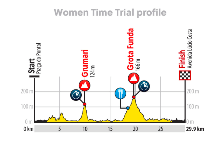 2016_rio_olympic_games_women_time_trial_profile