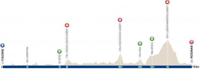 arctic_race_of_norway_2016_stage_1_profile_670