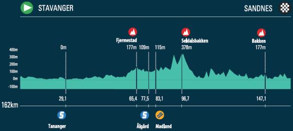 16082945684-hoehenprofil-tour-des-fjords-2016---etappe-4